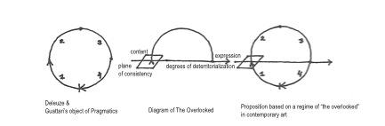 Erin Dziedzic, Overlooked Diagram, 2012.